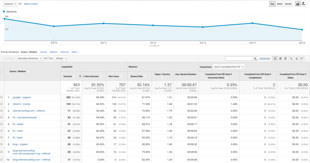 Google Analytic Referral Traffic